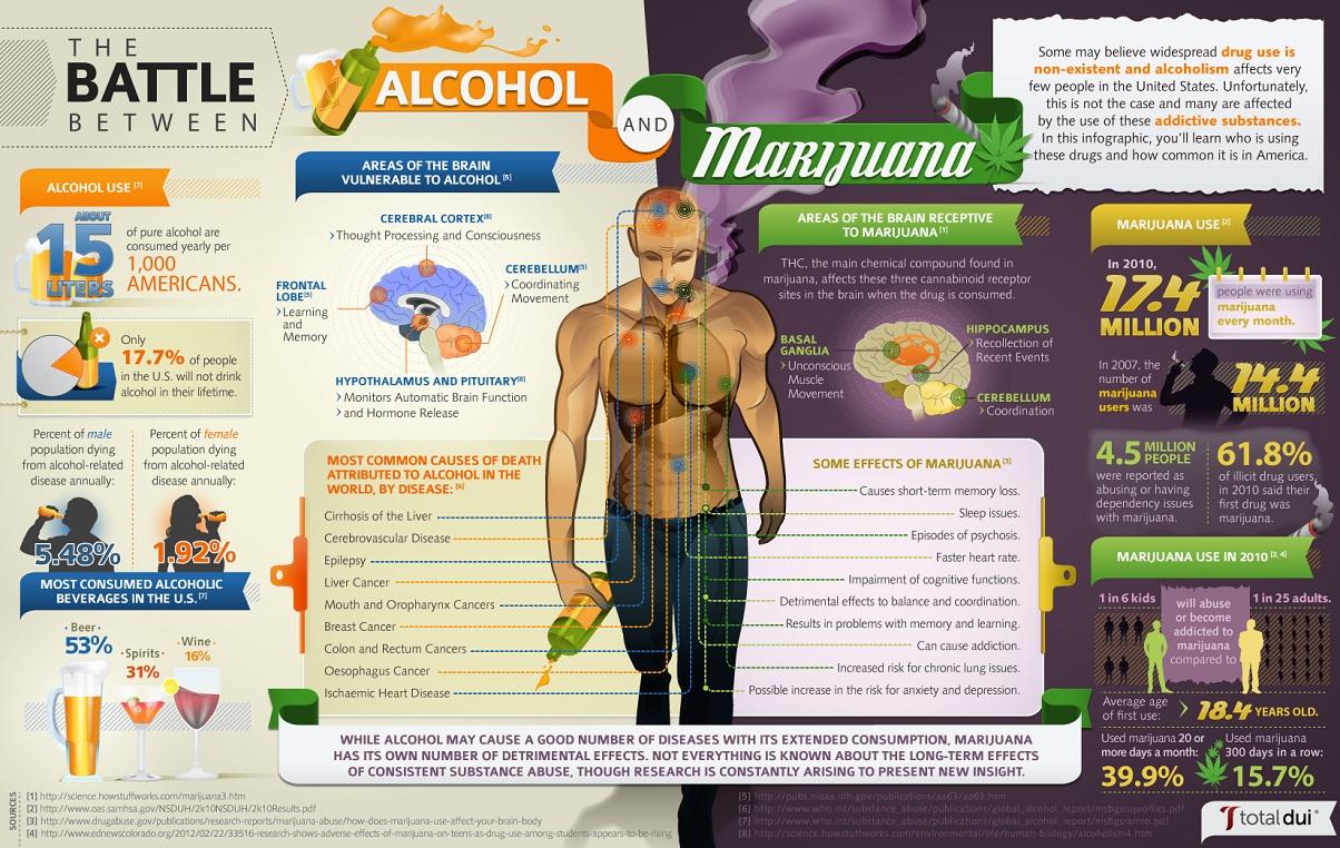 Porównanie skutków marihuany i alkoholu