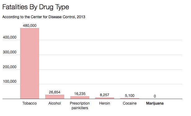 liczba-smierci-spowodowanych-alkoholem-tytoniem-marihuana