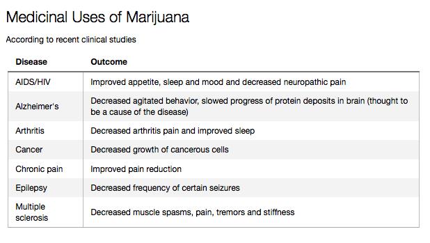 medyczne-zastosowania-marihuany