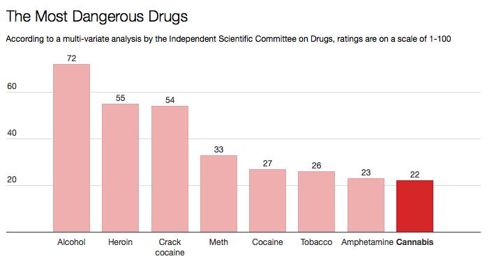 najbardziej-niebezpieczne-narkotyki
