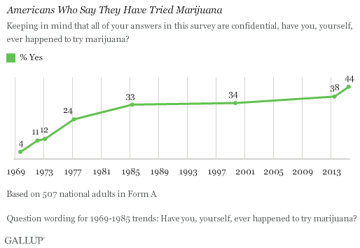 Wykres przedstawiający procentowo, liczbę Amerykanów, którzy kiedykolwiek próbowali marihuany (1969r. - 2015r.)