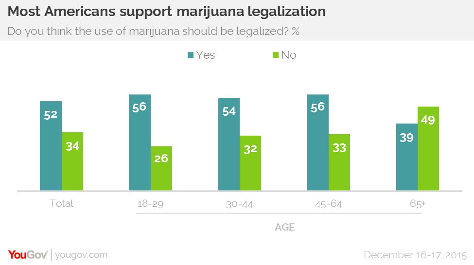 Ankieta - czy marihuana powinna być legalna