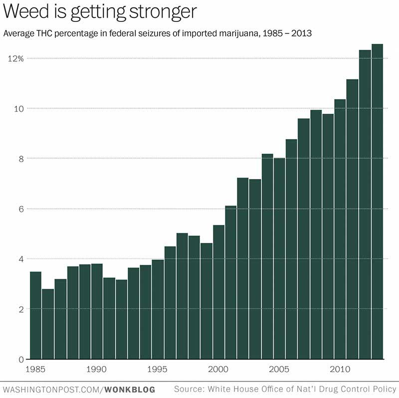 Moc dzisiejszej marihuany