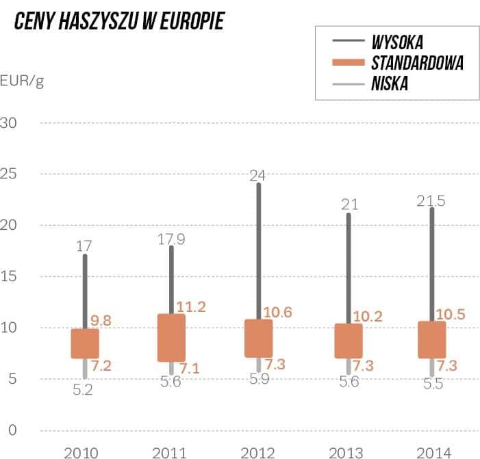 średnie ceny haszyszu w europie