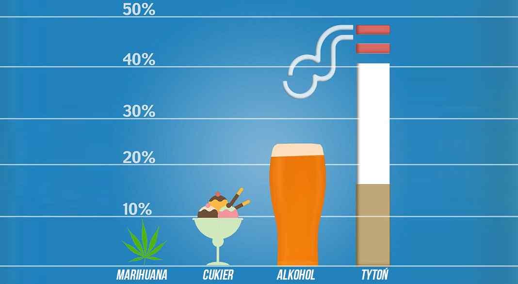 Marihuana jest bezpieczniejsza niż cukier, alkohol i tytoń