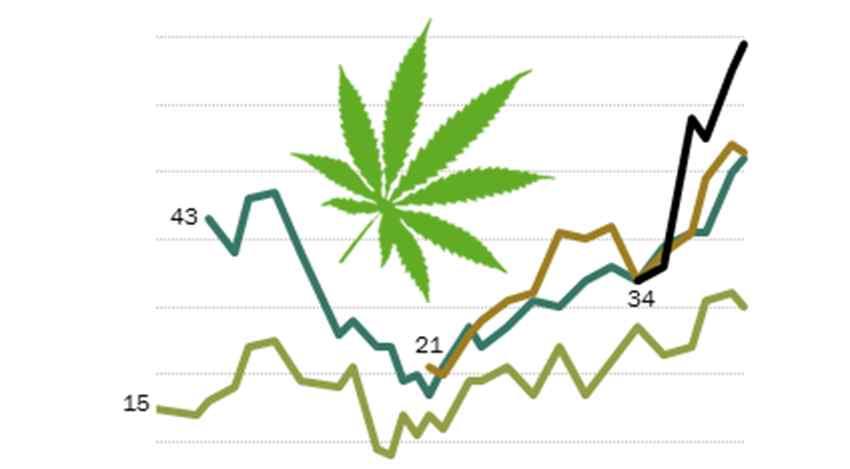 Już 66% Amerykanów popiera legalizacje marihuany