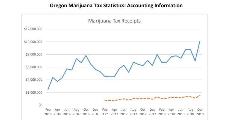 Całkowita sprzedaż marihuany w Oregonie
