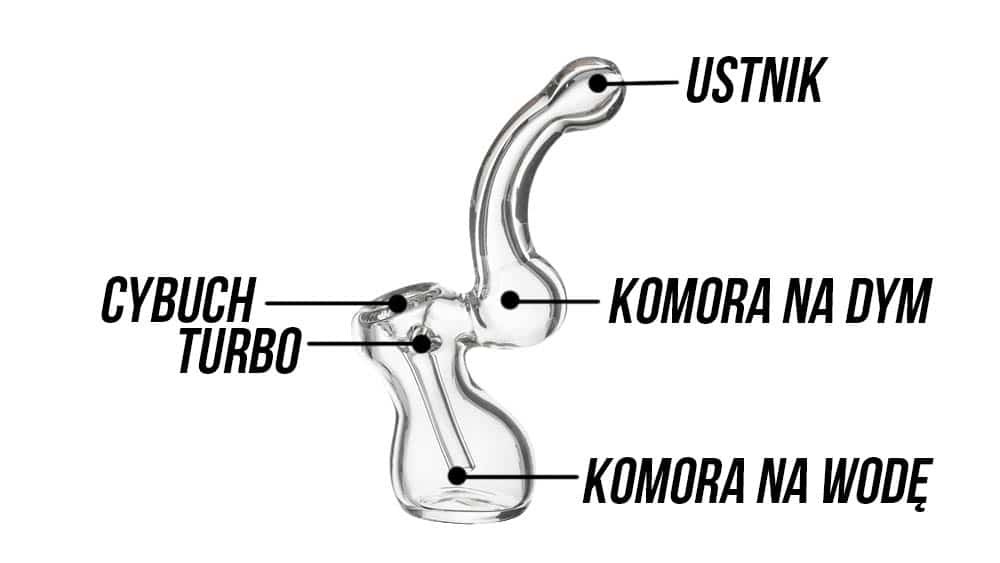 Bubbler do palenia - anatomia